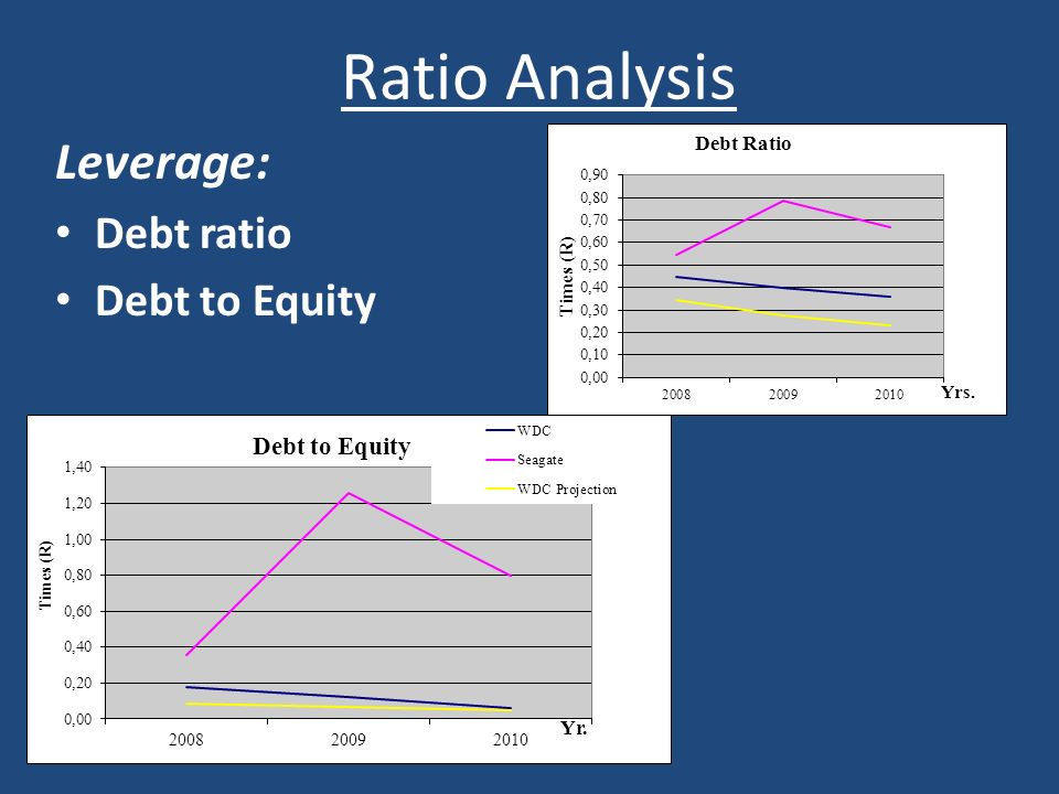Ratio Analysis Leverage: Debt ratio Debt to Equity