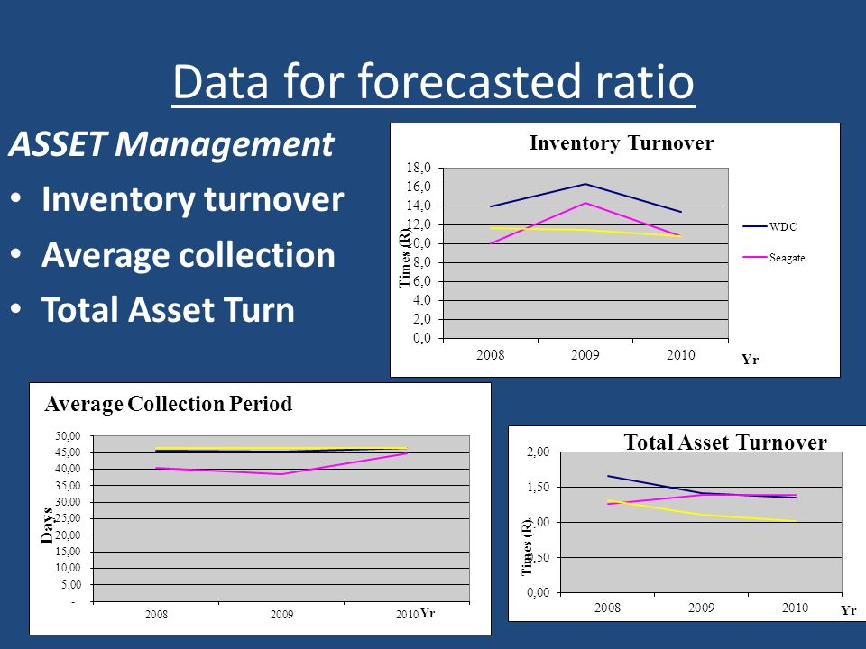 Data for forecasted ratio