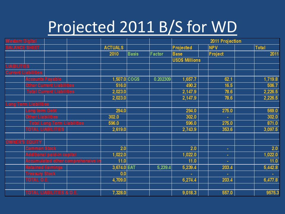 Projected 2011 B/S for WD