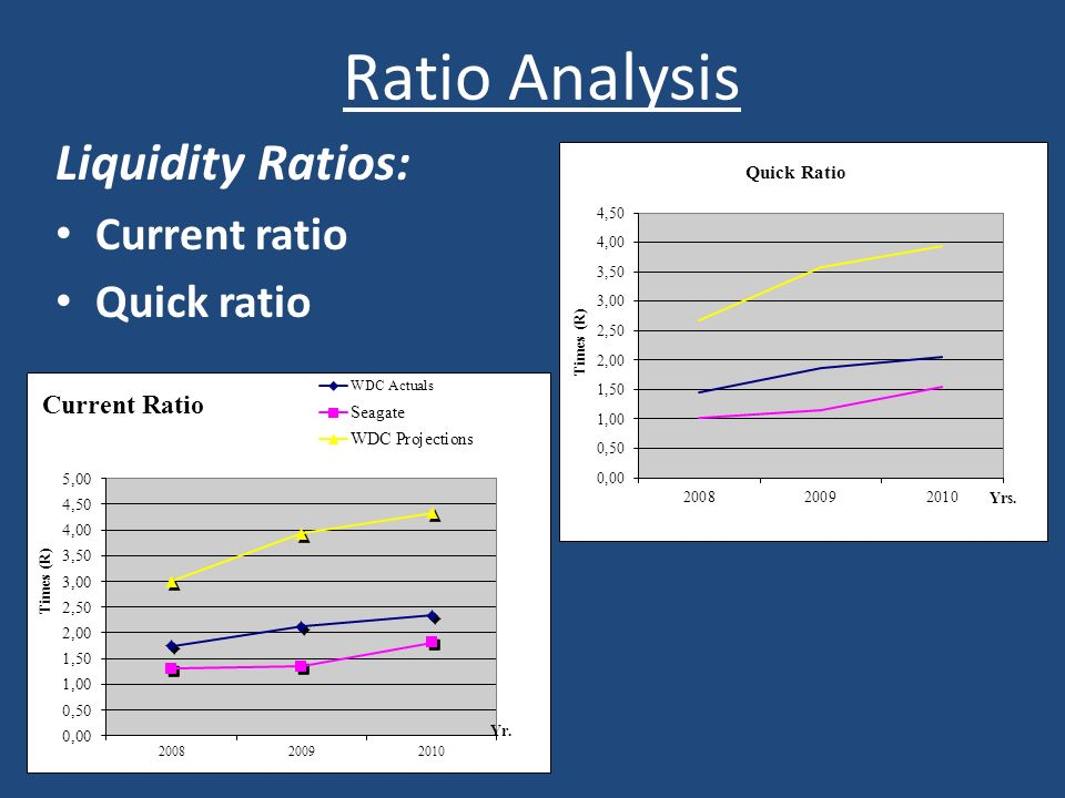 Ratio Analysis Liquidity Ratios: Current ratio Quick ratio