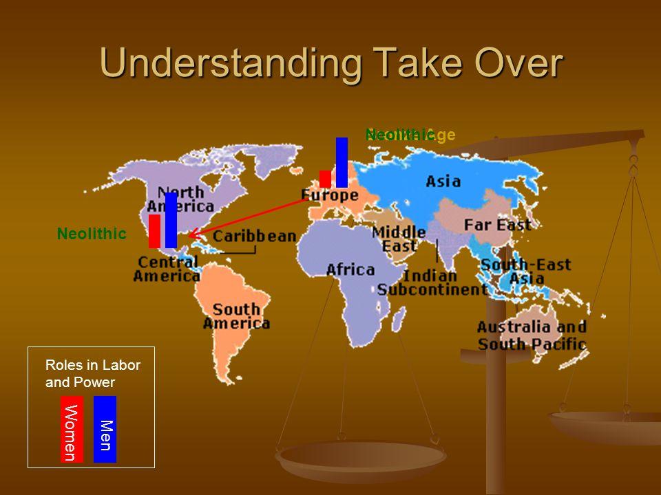 Understanding Take Over