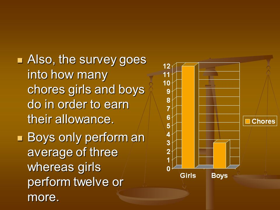 Also, the survey goes into how many chores girls and boys do in order to earn their allowance.