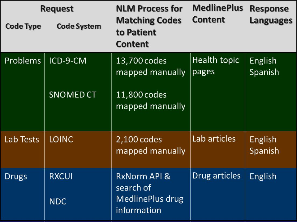NLM Process for Matching Codes to Patient Content MedlinePlus Content