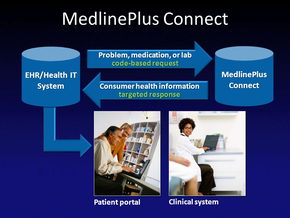 MedlinePlus Connect EHR/Health IT System MedlinePlus Connect