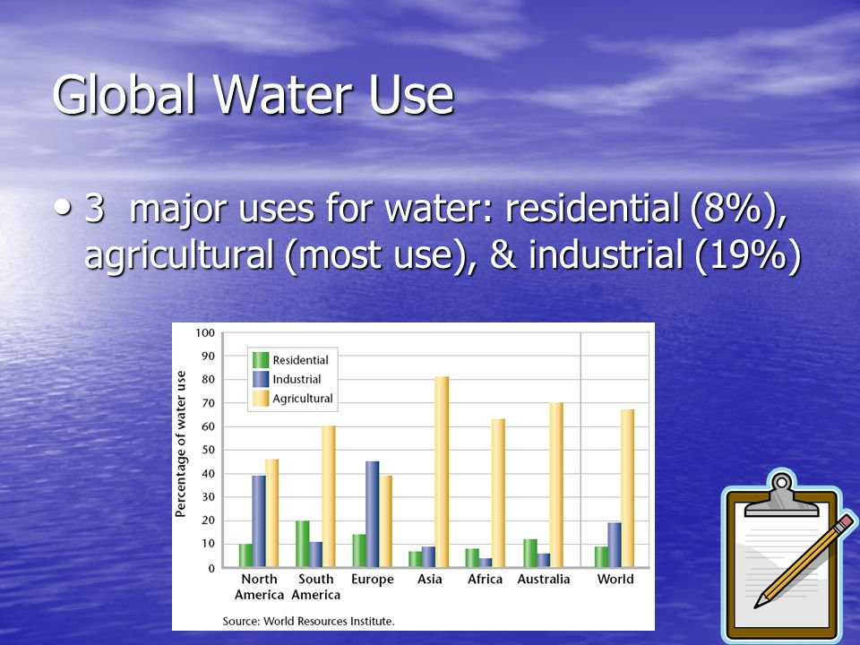 Global Water Use 3 major uses for water: residential (8%), agricultural (most use), & industrial (19%)