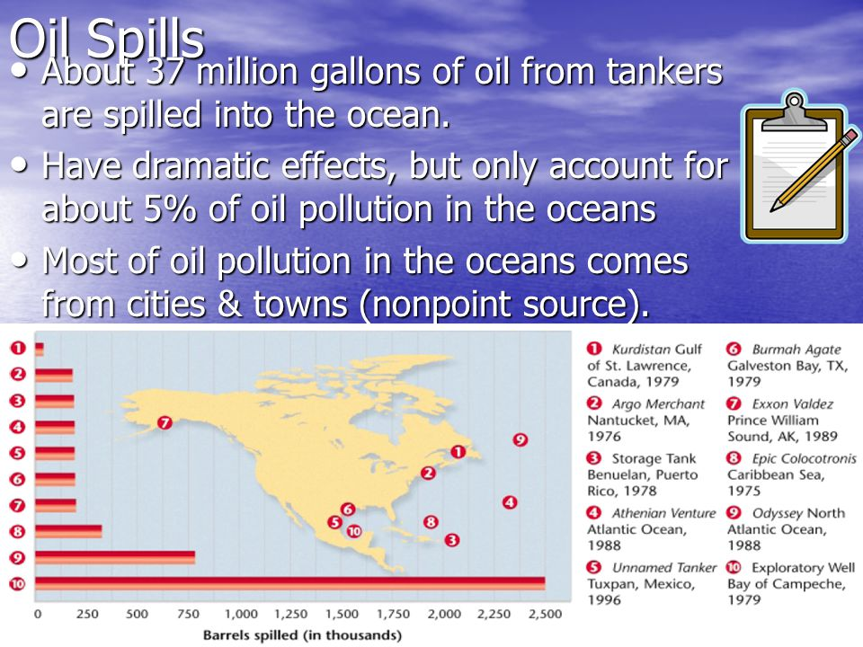 Oil Spills About 37 million gallons of oil from tankers are spilled into the ocean.