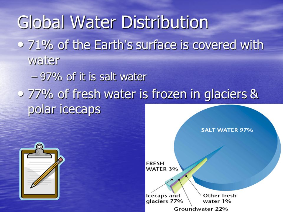 Global Water Distribution