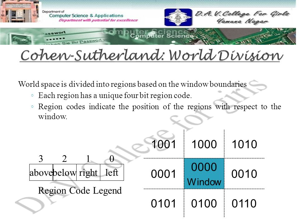 Cohen-Sutherland: World Division