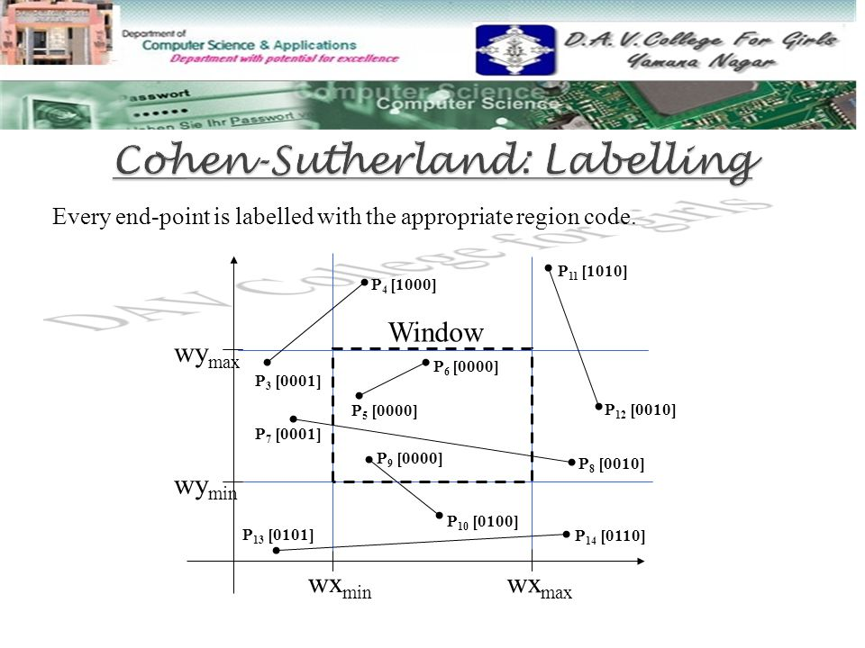 Cohen-Sutherland: Labelling