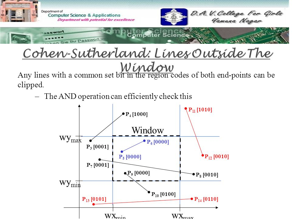 Cohen-Sutherland: Lines Outside The Window