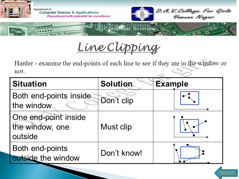 Line Clipping Situation Solution Example