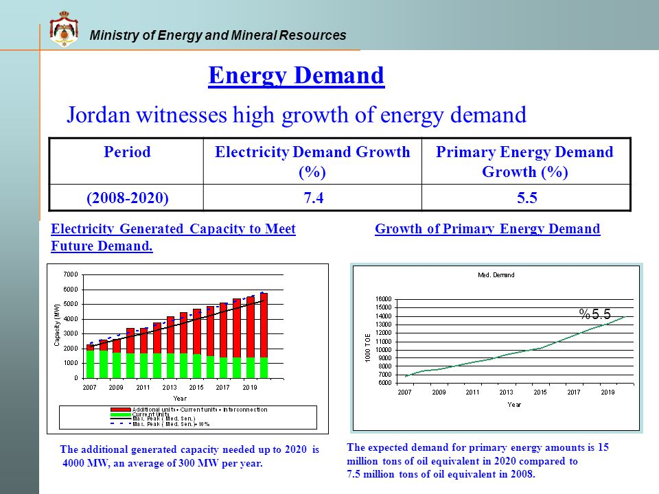 Energy Demand Jordan witnesses high growth of energy demand