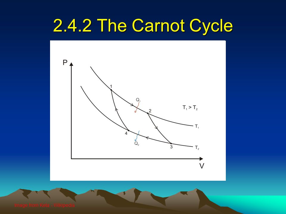 2.4.2 The Carnot Cycle Image from Keta - Wikipedia