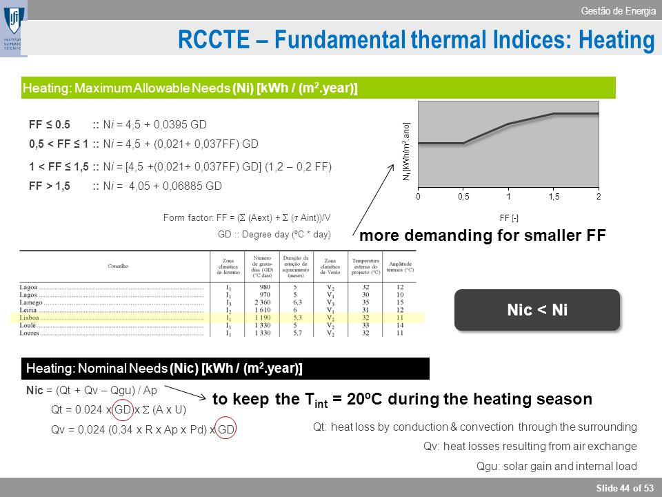 RCCTE – Fundamental thermal Indices: Heating