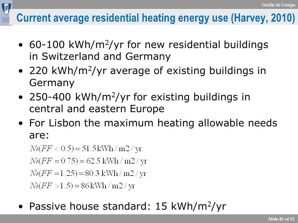 Current average residential heating energy use (Harvey, 2010)