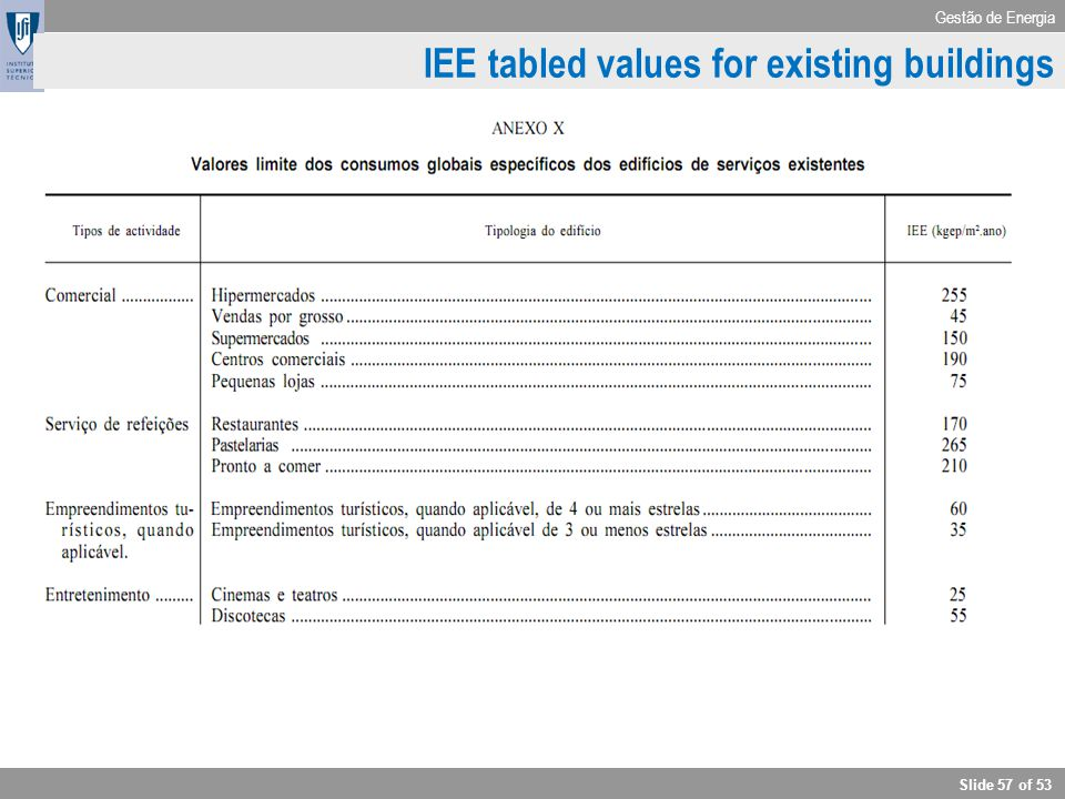 IEE tabled values for existing buildings