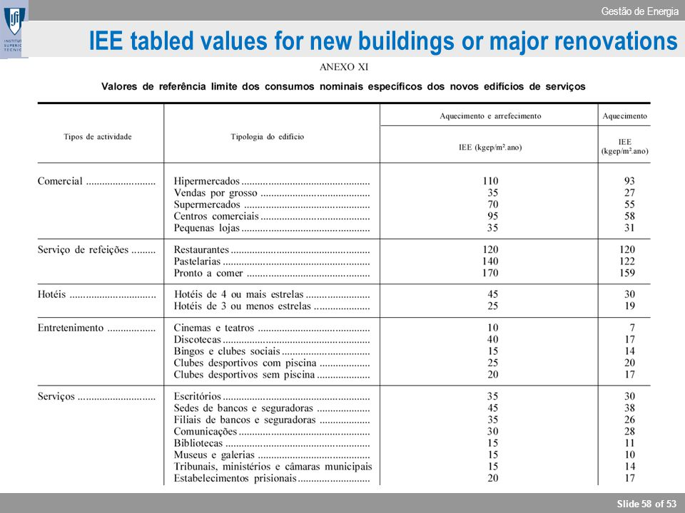 IEE tabled values for new buildings or major renovations
