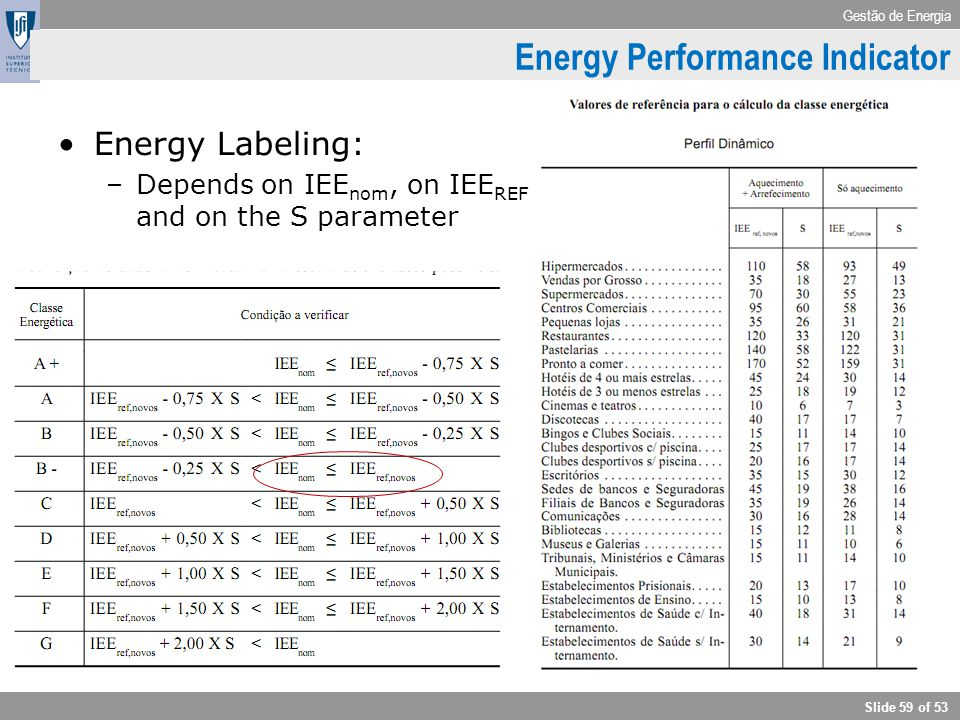 Energy Performance Indicator