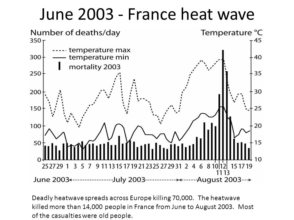 June 2003 - France heat wave