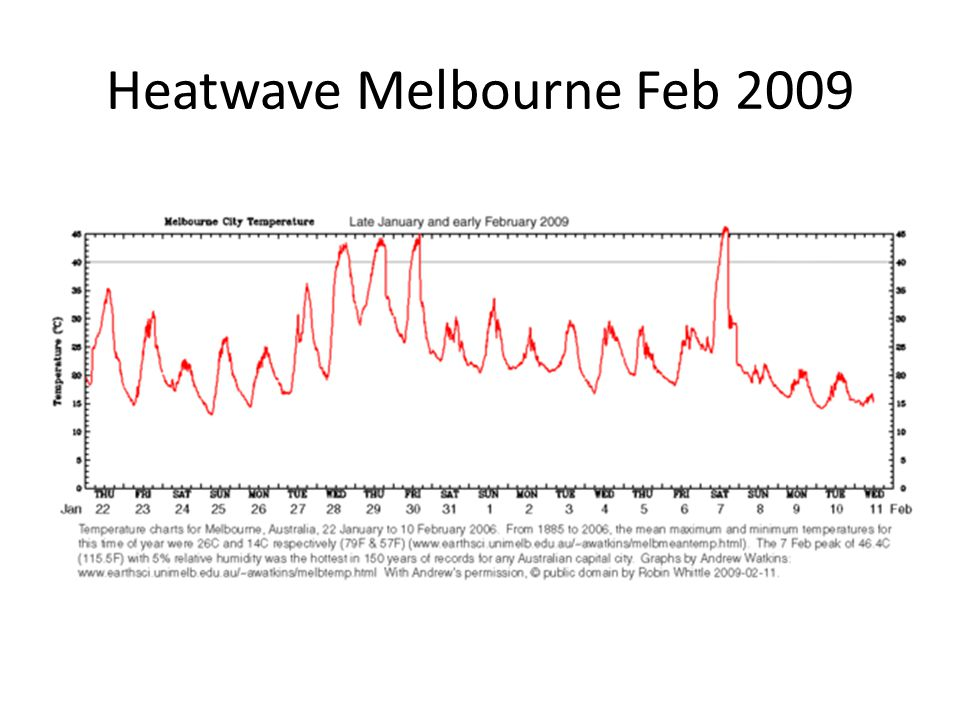 Heatwave Melbourne Feb 2009