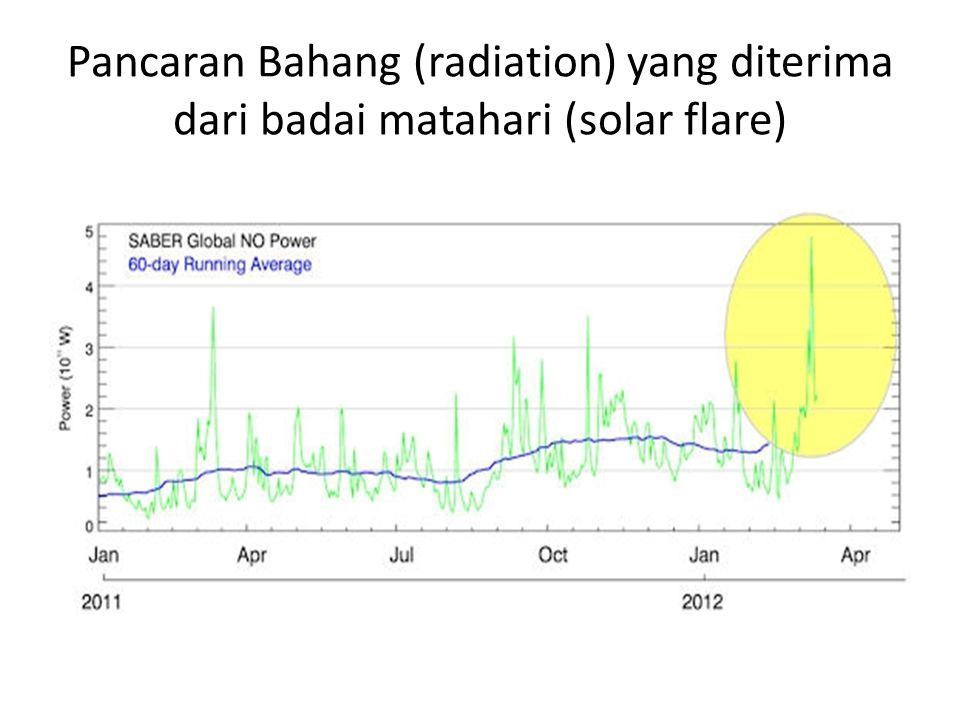 Pancaran Bahang (radiation) yang diterima dari badai matahari (solar flare)