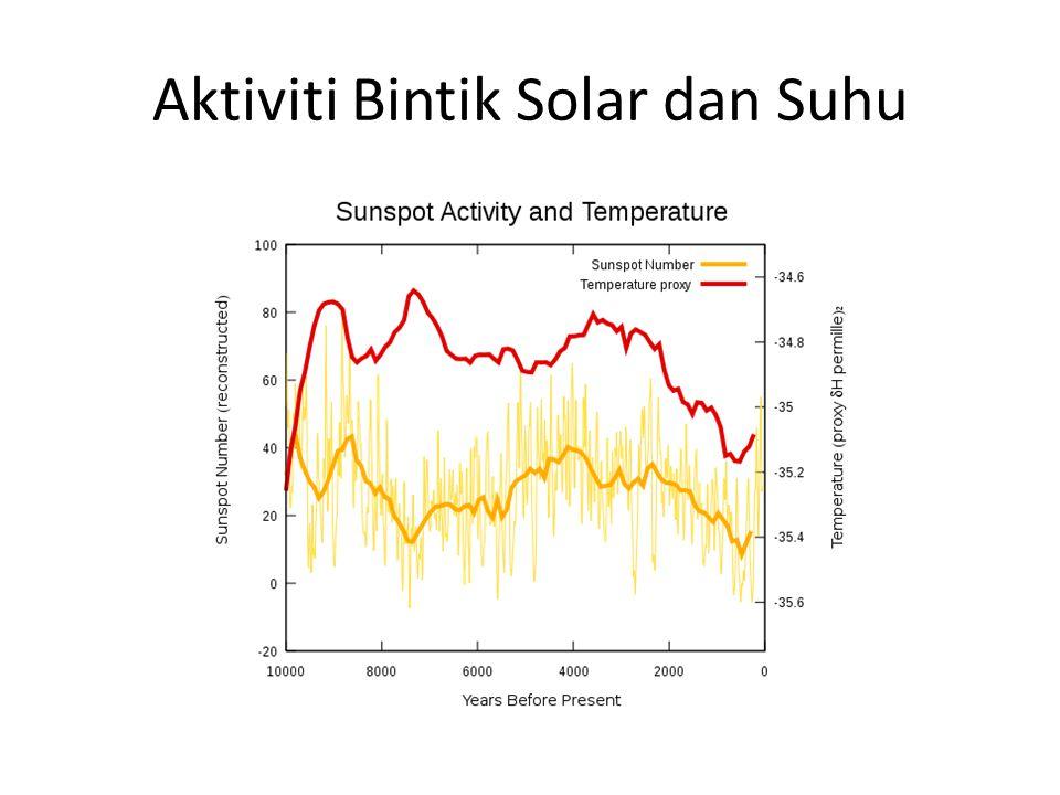 Aktiviti Bintik Solar dan Suhu