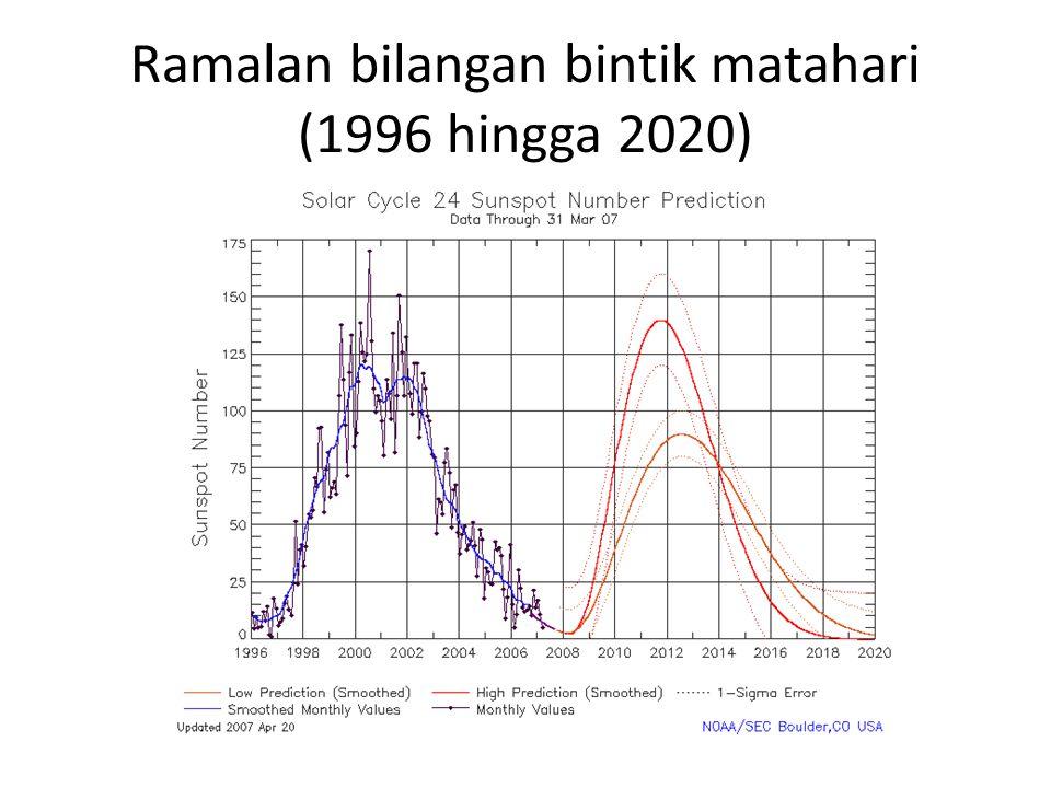 Ramalan bilangan bintik matahari (1996 hingga 2020)