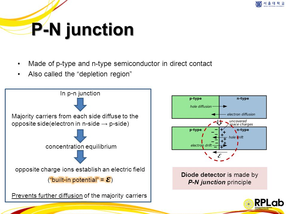 P-N junction Made of p-type and n-type semiconductor in direct contact