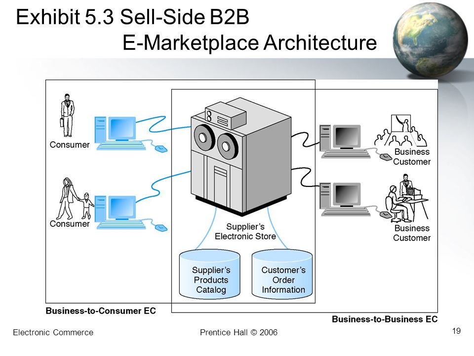 Exhibit 5.3 Sell-Side B2B E-Marketplace Architecture