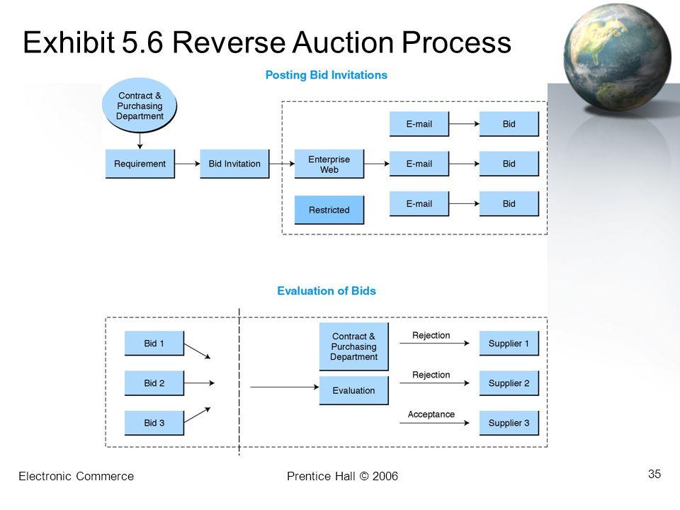 Exhibit 5.6 Reverse Auction Process