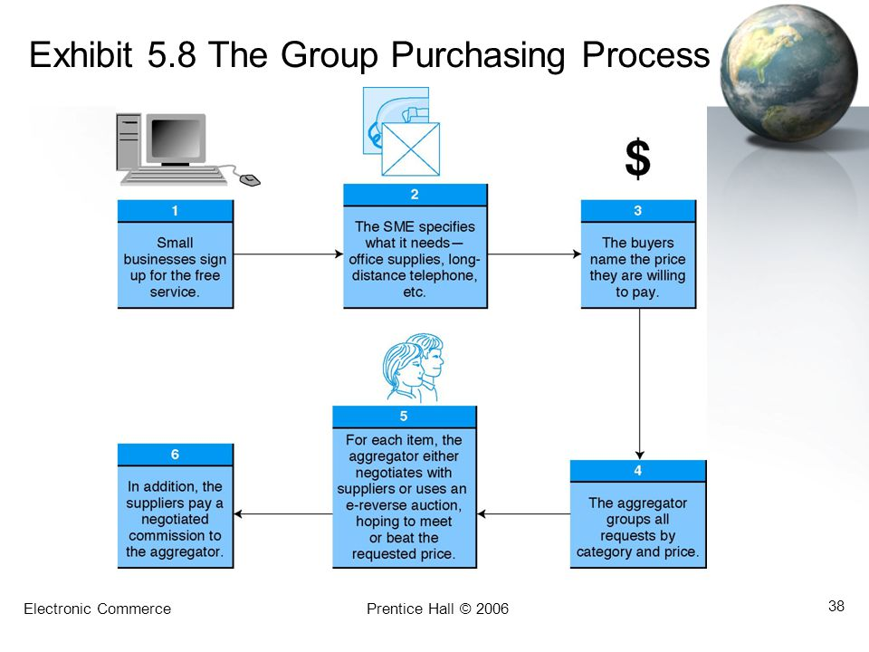 Exhibit 5.8 The Group Purchasing Process