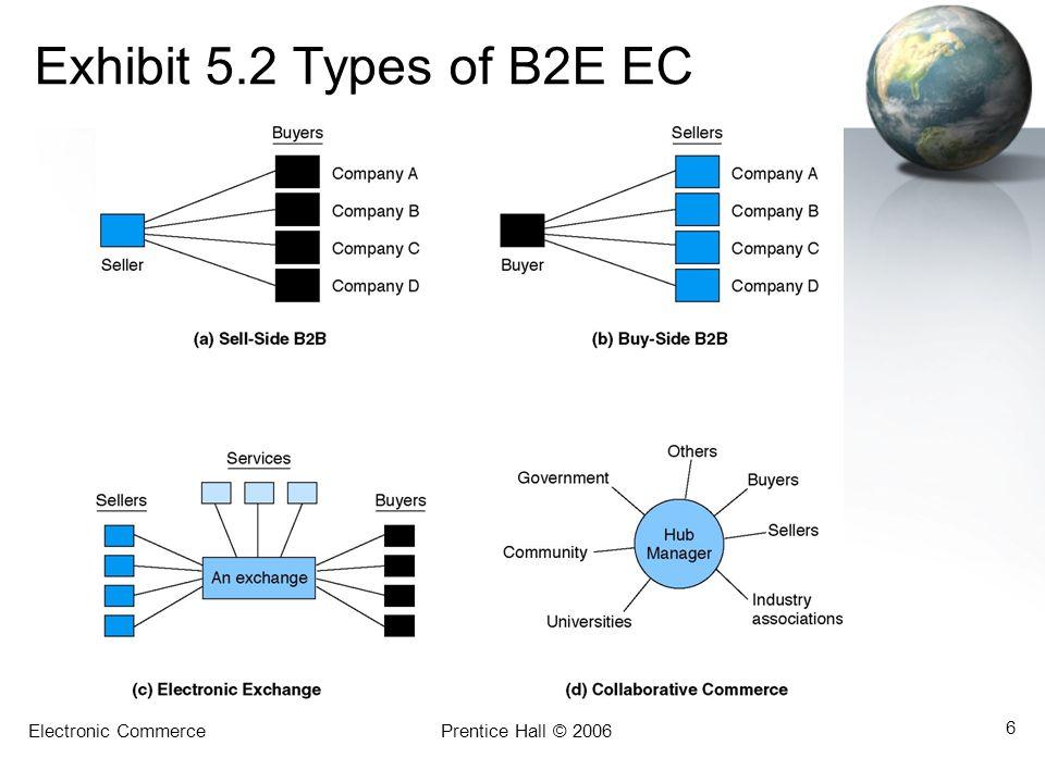 Exhibit 5.2 Types of B2E EC Electronic Commerce Prentice Hall © 2006