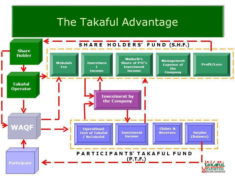 The Takaful Advantage WAQF S H A R E H O L D E R S' F U N D (S.H.F.)