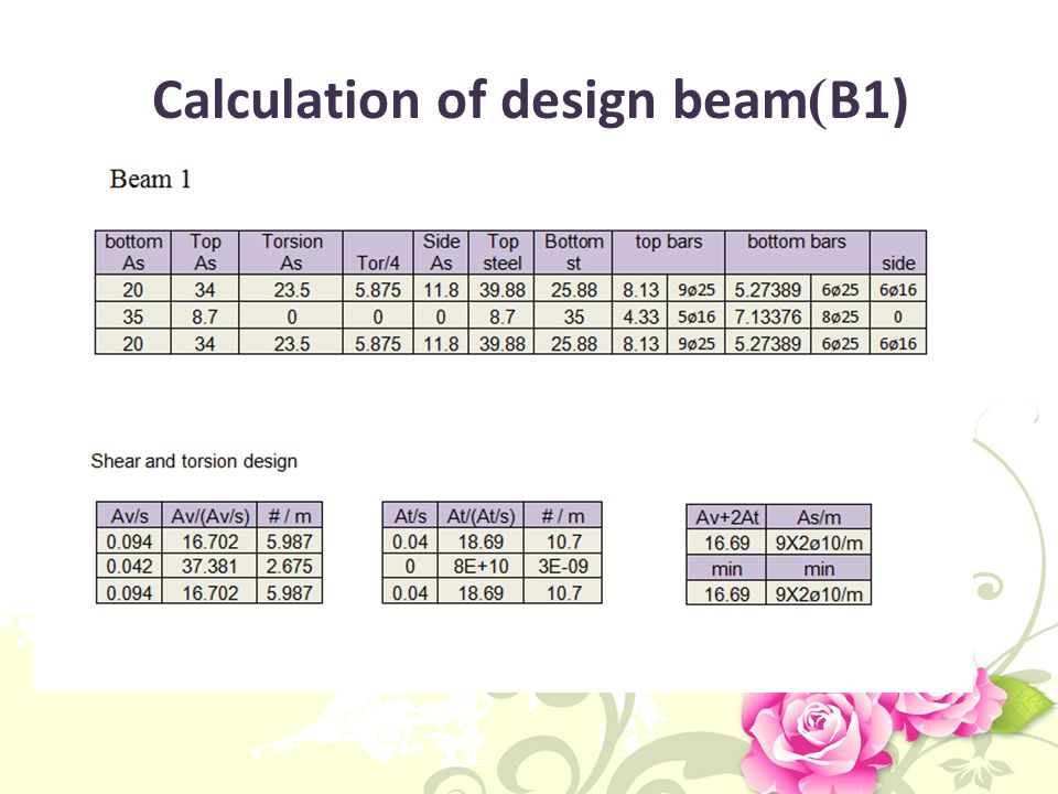 B1))Calculation of design beam