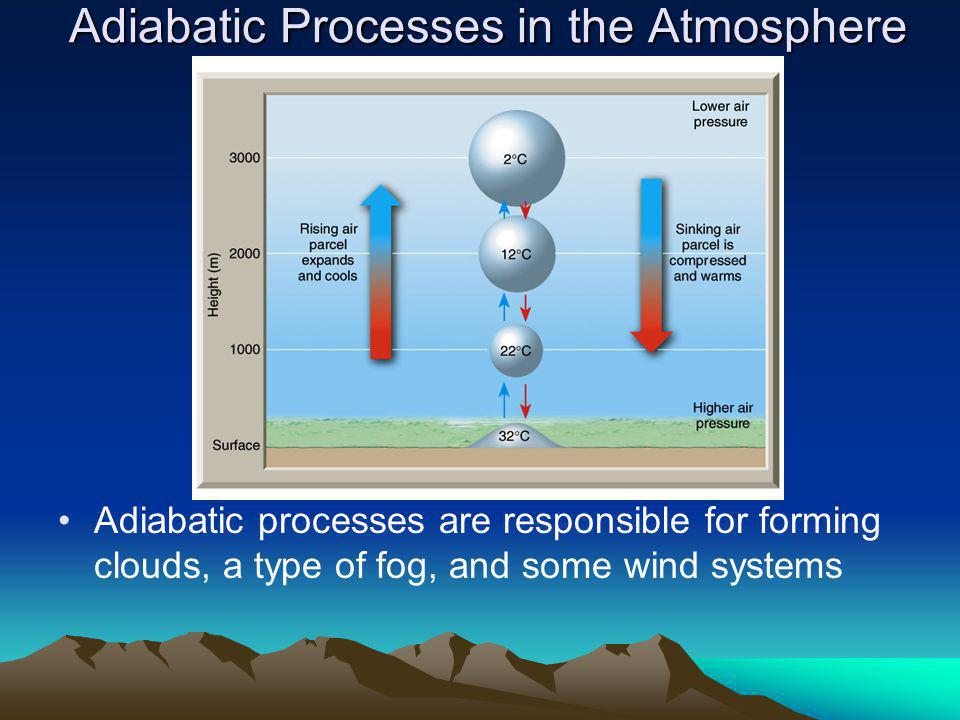 Adiabatic Processes in the Atmosphere