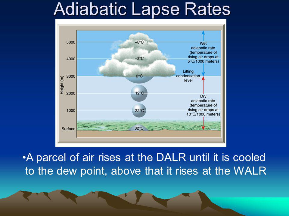 Adiabatic Lapse Rates A parcel of air rises at the DALR until it is cooled.