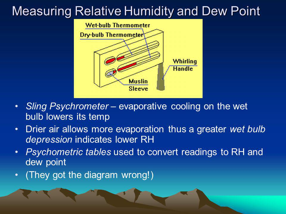 Measuring Relative Humidity and Dew Point