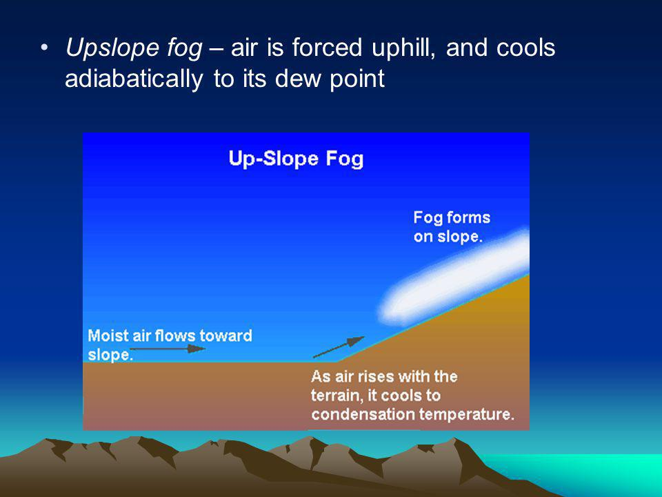Upslope fog – air is forced uphill, and cools adiabatically to its dew point