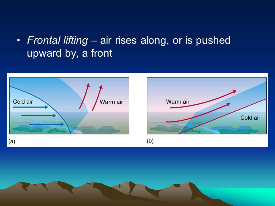 Frontal lifting – air rises along, or is pushed upward by, a front