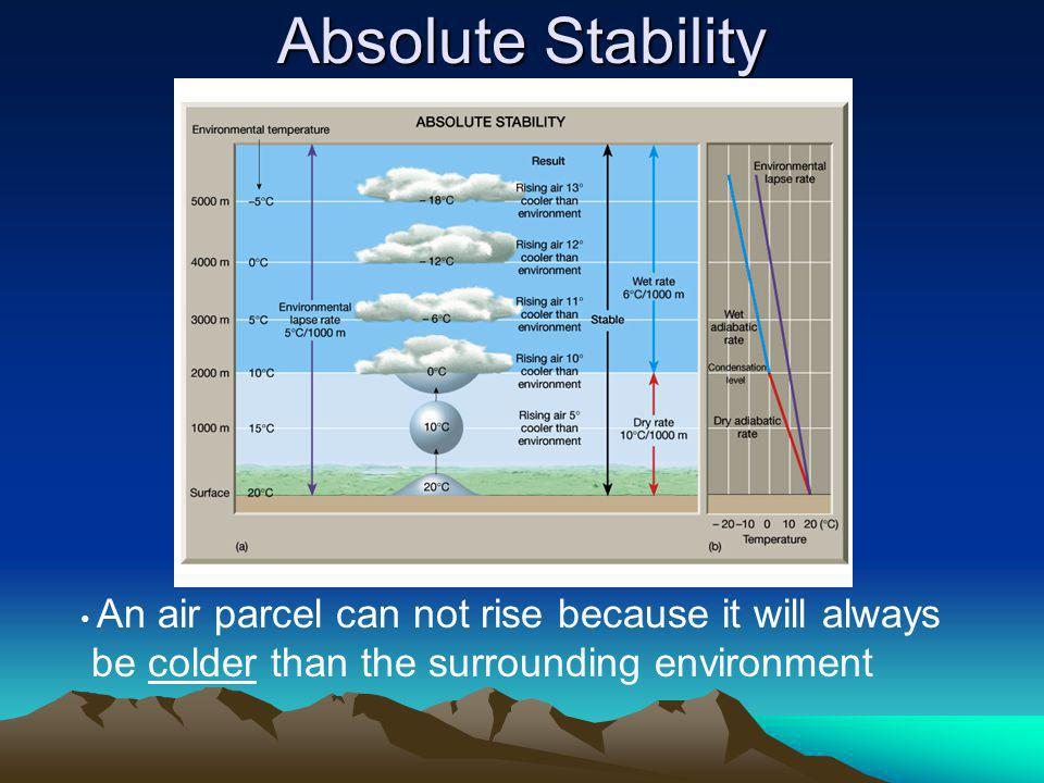 Absolute Stability be colder than the surrounding environment