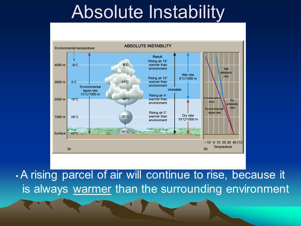 Absolute Instability is always warmer than the surrounding environment