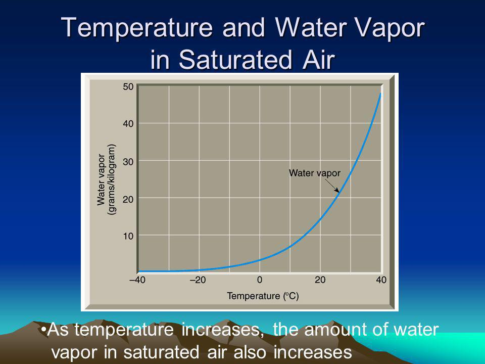 Temperature and Water Vapor in Saturated Air