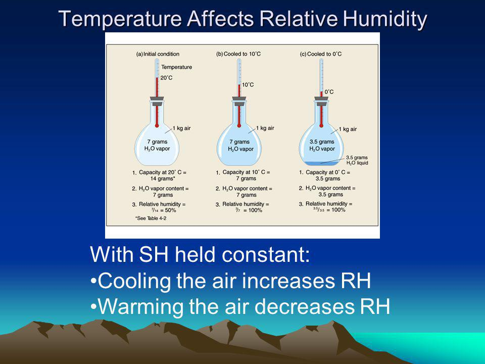 Temperature Affects Relative Humidity