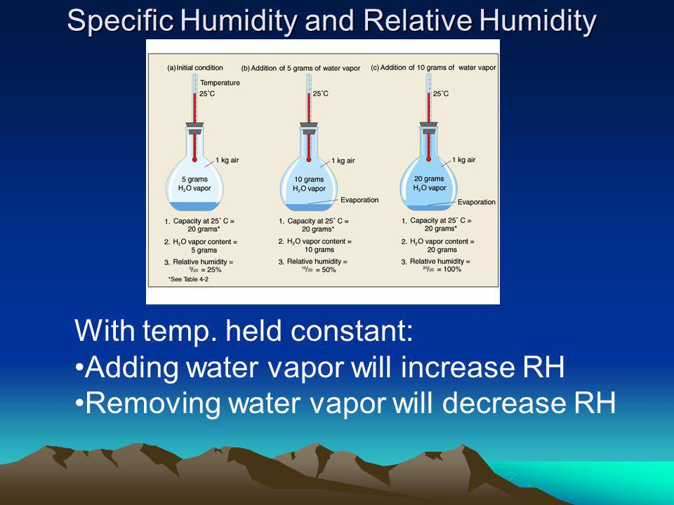 Specific Humidity and Relative Humidity