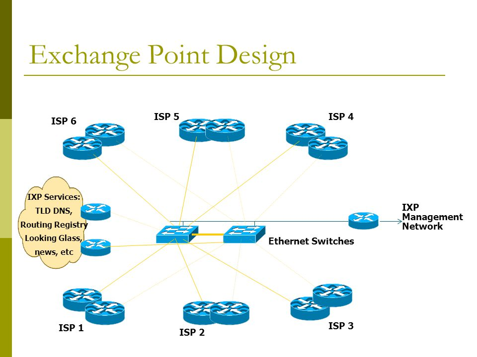Exchange Point Design ISP 5 ISP 4 ISP 6 IXP Management Network