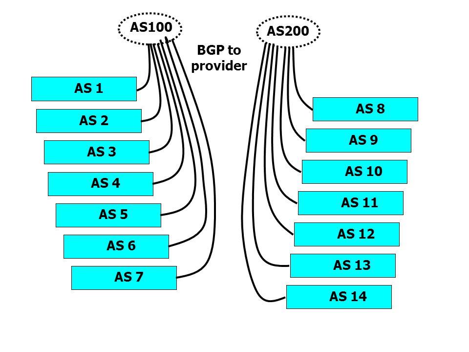 AS100 AS200. BGP to provider. AS 1. AS 8. AS 2. AS 9. AS 3. AS 10. AS 4. AS 11. AS 5. AS 12.