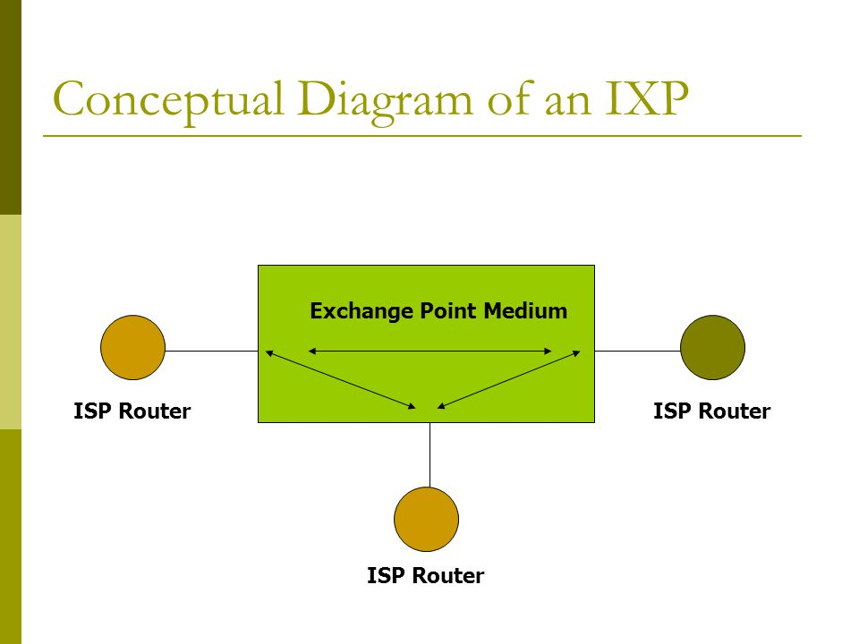 Conceptual Diagram of an IXP