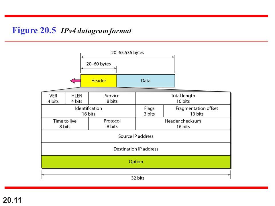 Figure 20.5 IPv4 datagram format