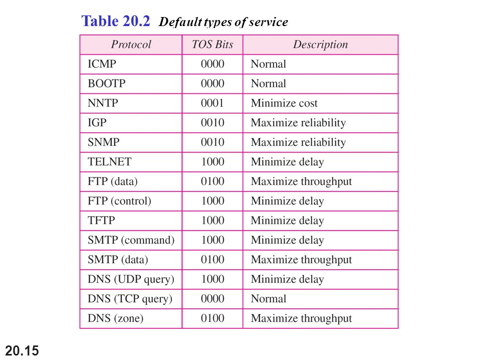 Table 20.2 Default types of service