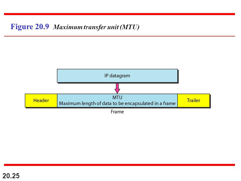 Figure 20.9 Maximum transfer unit (MTU)